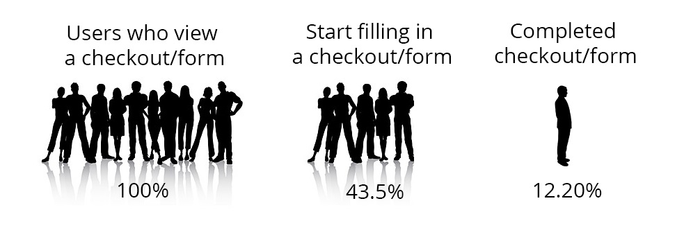 One-click-checkout-percentage