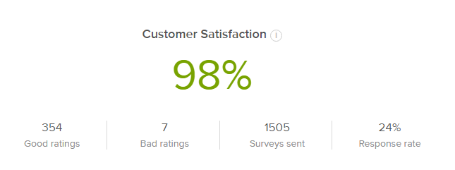 YITH-customer-satisfaction-98