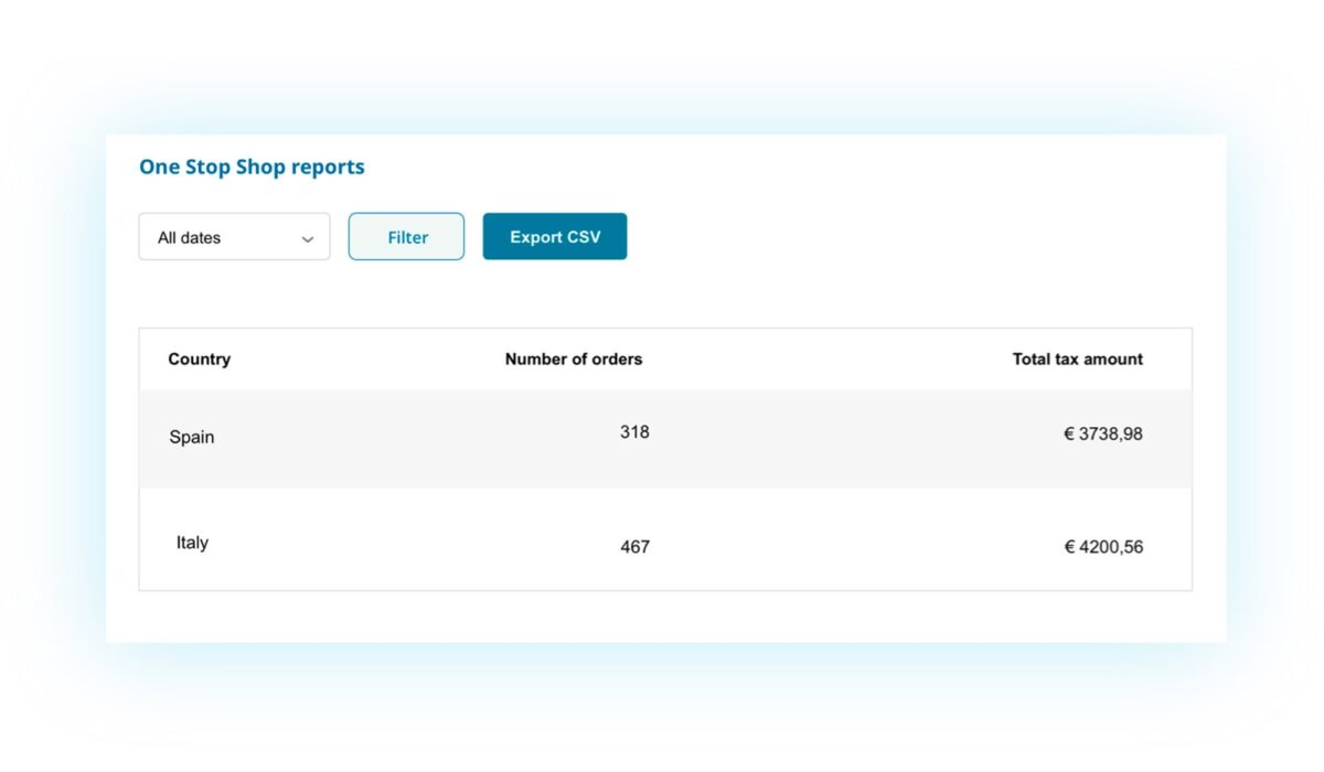 One-Stop-Shop reports