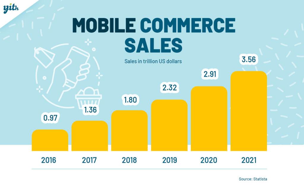 Ventas de comercio móvil